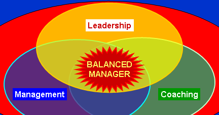 Coaching Skills for Leaders are in High Demand