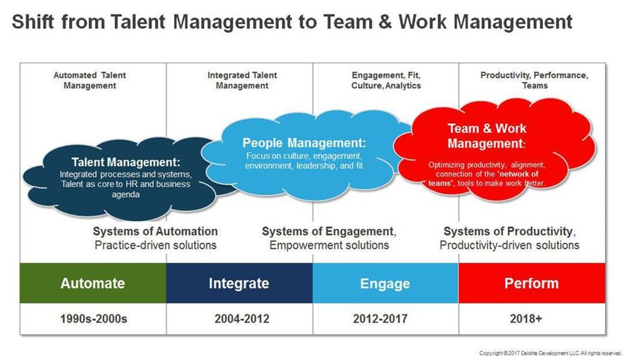 """Shift from Talent Management to Team & Work Management"""
